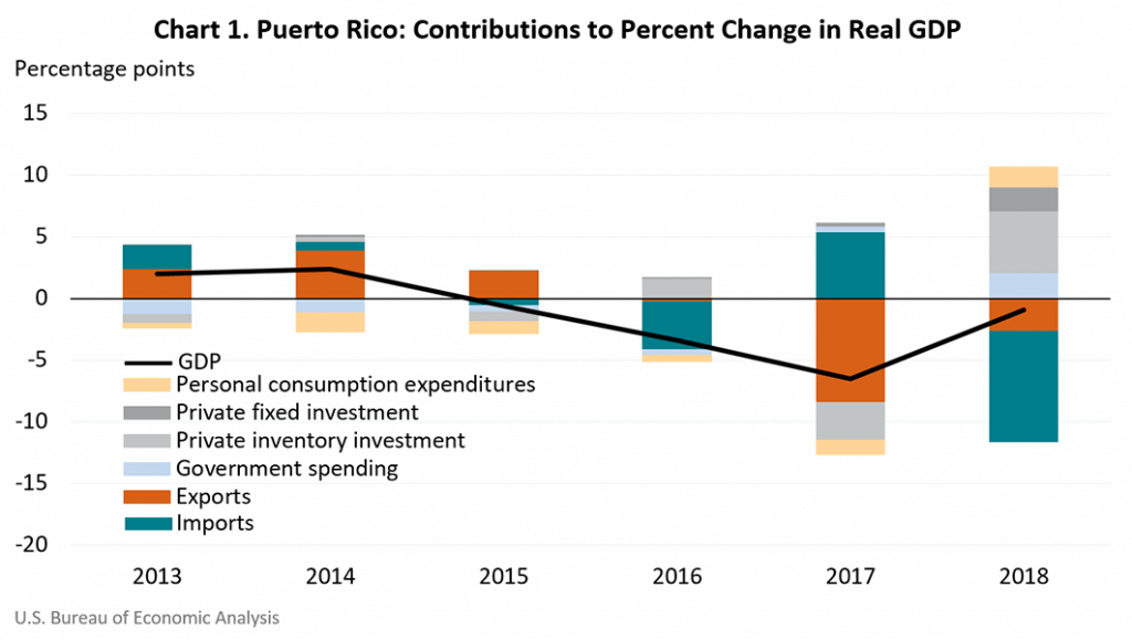 Prototype Gross Domestic Product for Puerto Rico, 2012–2018